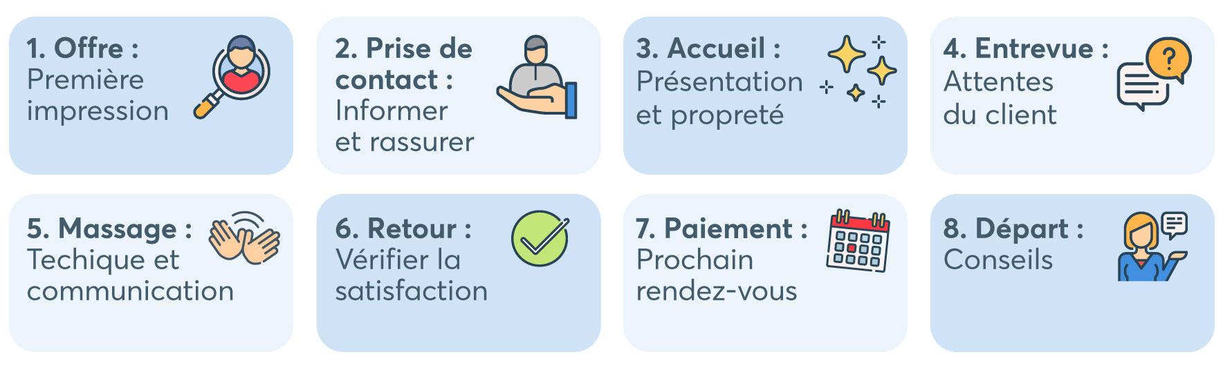 8 étapes pour bonifier l'expérience client - Blogue du Réseau