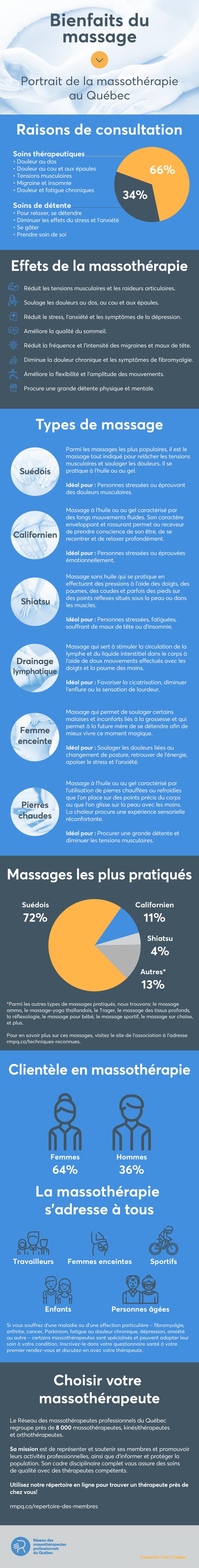 Infographie bienfaits du massage