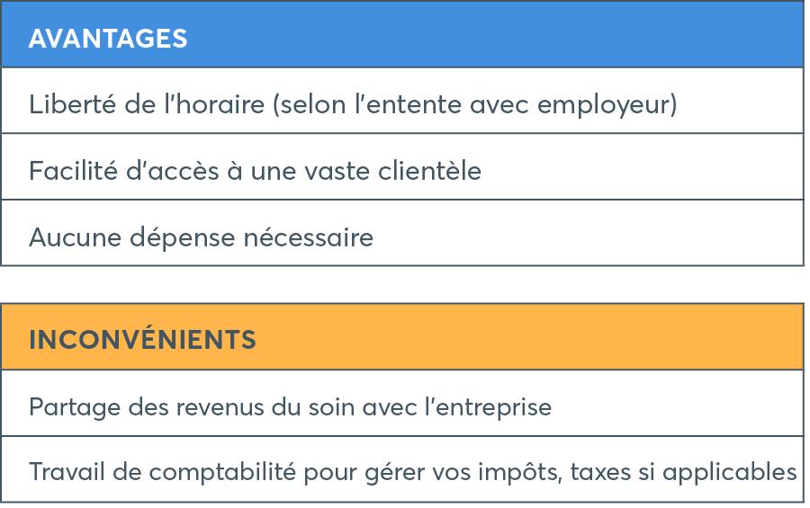 Travailleur autonome au sein d'une entreprise - Blogue du Réseau