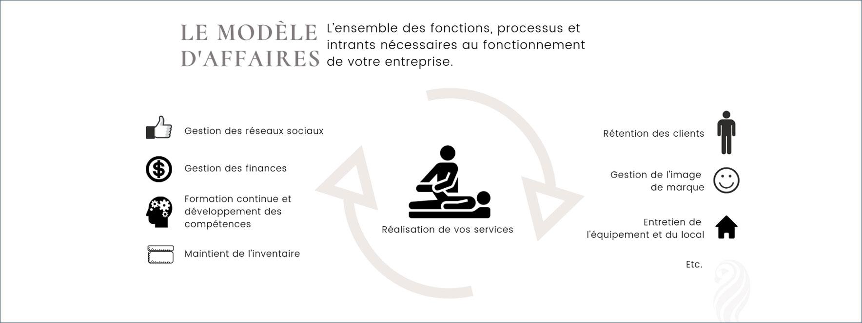 Le modèle d'affaires est l'ensemble des fonctions - Blogue du Réseau