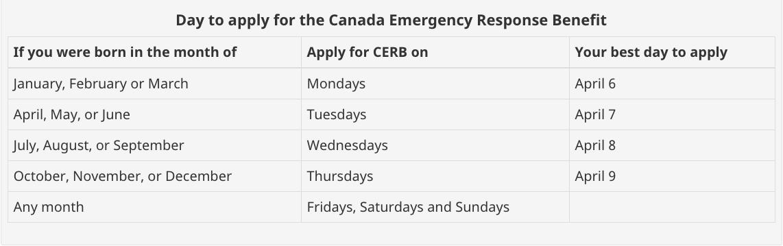 CERB Government of Canada